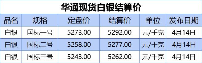 上海华通铂银:上海华通现