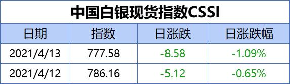 中国白银现货指数CSSI走势